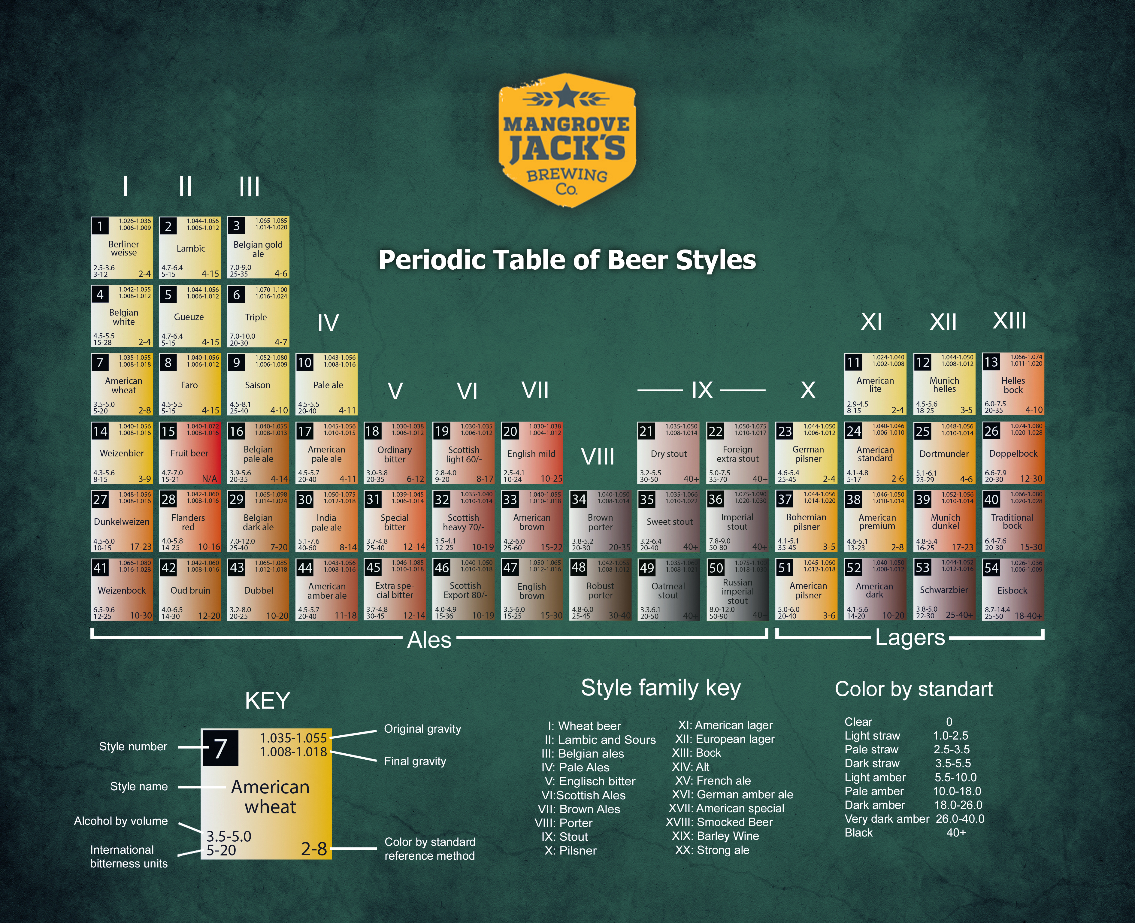 periodic table of beer styles-1